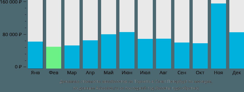 Динамика стоимости авиабилетов из Торонто в Санкт-Петербург по месяцам