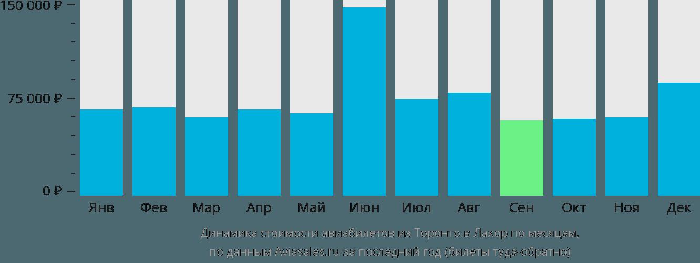 Динамика стоимости авиабилетов из Торонто в Лахор по месяцам