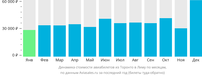 Динамика стоимости авиабилетов из Торонто в Лиму по месяцам