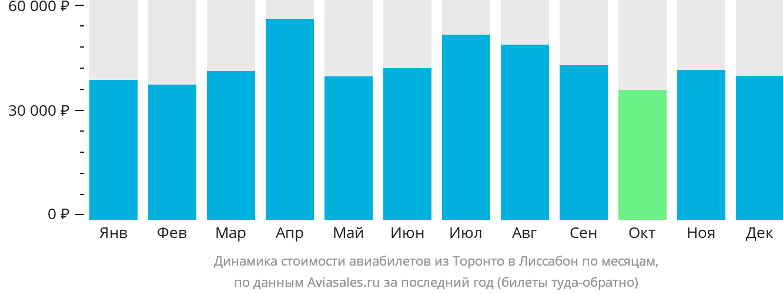 Динамика стоимости авиабилетов из Торонто в Лиссабон по месяцам