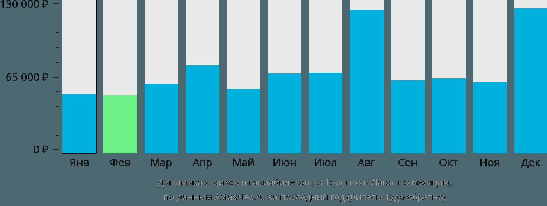 Динамика стоимости авиабилетов из Торонто в Лагос по месяцам