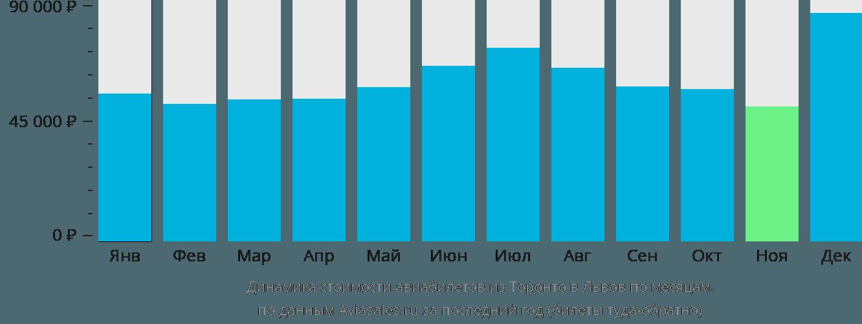 Динамика стоимости авиабилетов из Торонто в Львов по месяцам