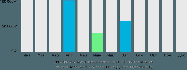 Динамика стоимости авиабилетов из Торонто в Лион по месяцам