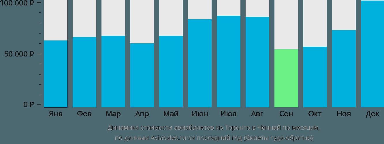 Динамика стоимости авиабилетов из Торонто в Ченнай по месяцам