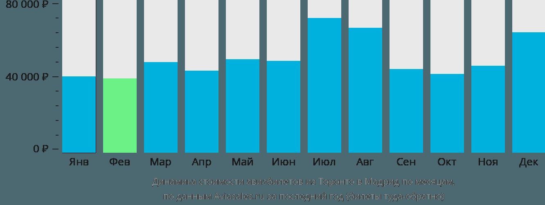 Динамика стоимости авиабилетов из Торонто в Мадрид по месяцам