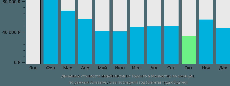 Динамика стоимости авиабилетов из Торонто в Манчестер по месяцам