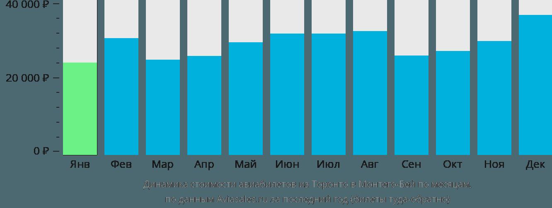 Динамика стоимости авиабилетов из Торонто в Монтего-Бей по месяцам