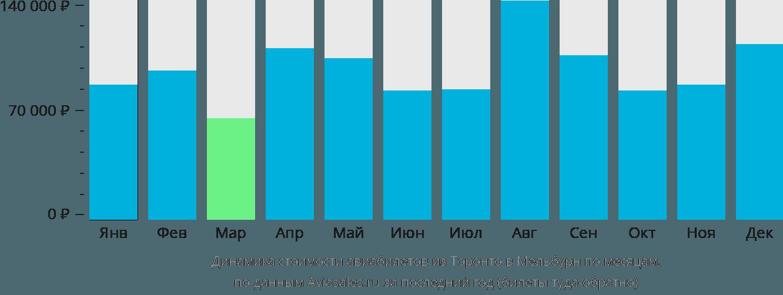 Динамика стоимости авиабилетов из Торонто в Мельбурн по месяцам
