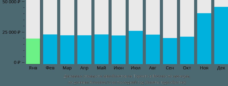Динамика стоимости авиабилетов из Торонто в Мехико по месяцам