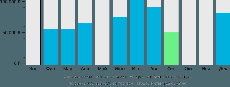 Динамика стоимости авиабилетов из Торонто в Мешхед по месяцам