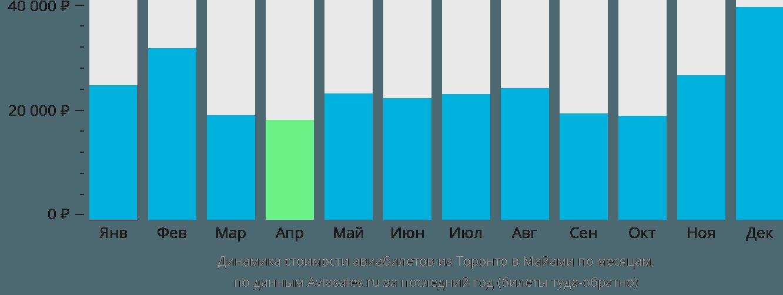 Динамика стоимости авиабилетов из Торонто в Майами по месяцам