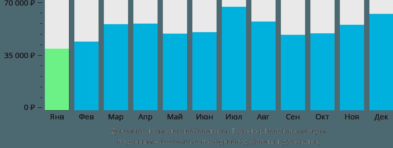 Динамика стоимости авиабилетов из Торонто в Милан по месяцам