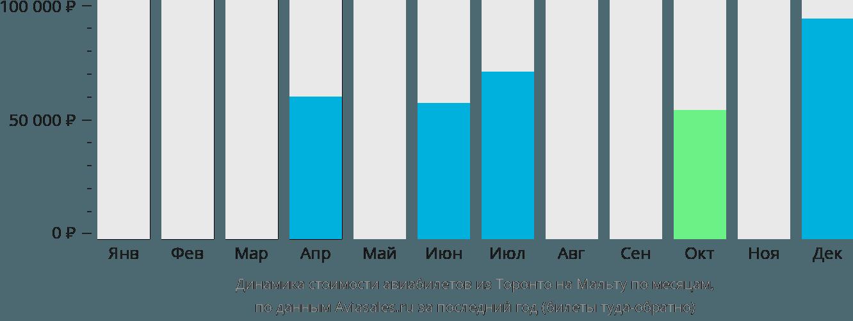 Динамика стоимости авиабилетов из Торонто на Мальту по месяцам