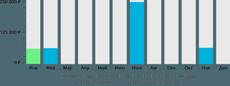 Динамика стоимости авиабилетов из Торонто в Монровию по месяцам