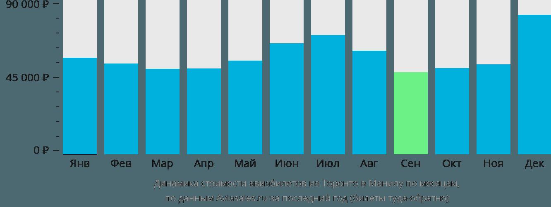 Динамика стоимости авиабилетов из Торонто в Манилу по месяцам