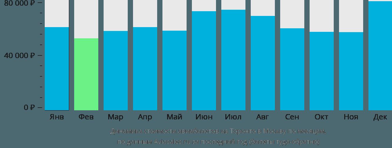Динамика стоимости авиабилетов из Торонто в Москву по месяцам