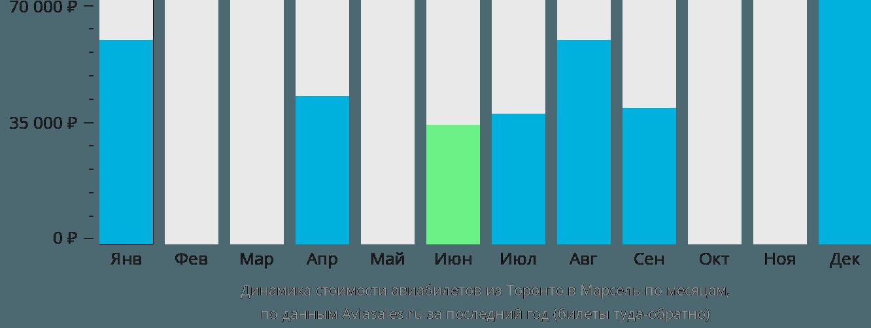 Динамика стоимости авиабилетов из Торонто в Марсель по месяцам