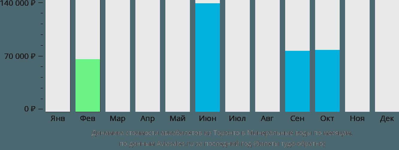 Динамика стоимости авиабилетов из Торонто в Минеральные воды по месяцам
