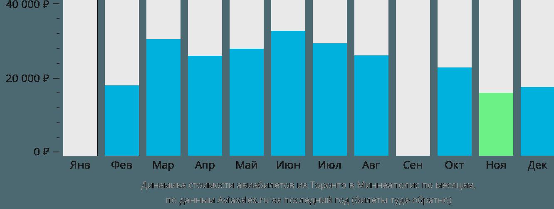 Динамика стоимости авиабилетов из Торонто в Миннеаполис по месяцам