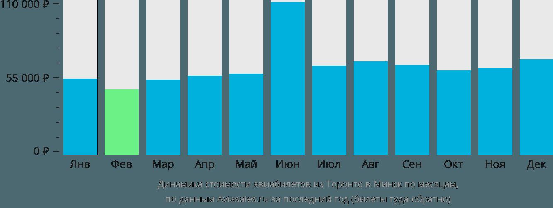 Динамика стоимости авиабилетов из Торонто в Минск по месяцам