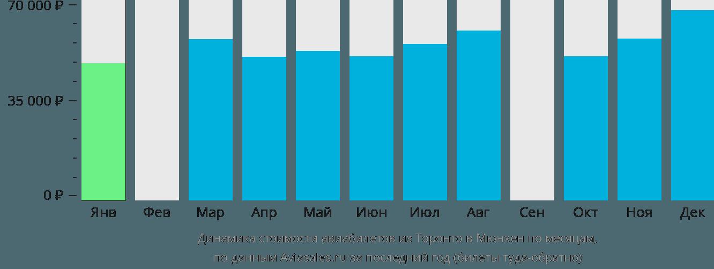 Динамика стоимости авиабилетов из Торонто в Мюнхен по месяцам