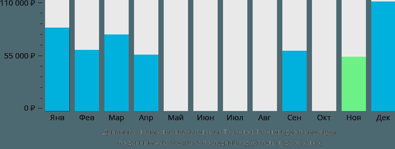Динамика стоимости авиабилетов из Торонто в Монтевидео по месяцам