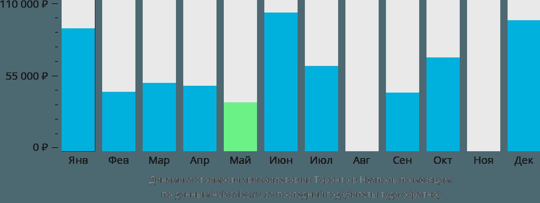 Динамика стоимости авиабилетов из Торонто в Неаполь по месяцам