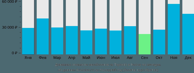 Динамика стоимости авиабилетов из Торонто в Нассау по месяцам