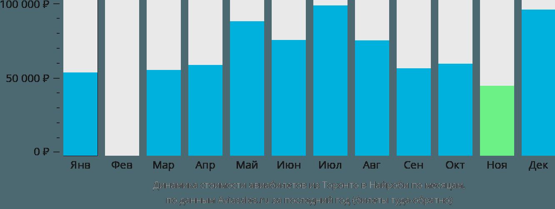 Динамика стоимости авиабилетов из Торонто в Найроби по месяцам