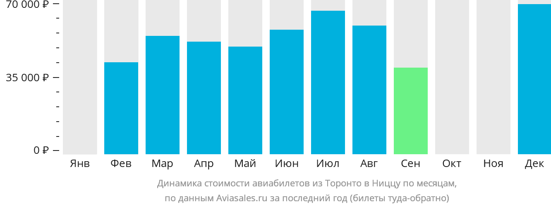 Динамика стоимости авиабилетов из Торонто в Ниццу по месяцам