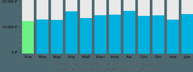 Динамика стоимости авиабилетов из Торонто в Нью-Йорк по месяцам