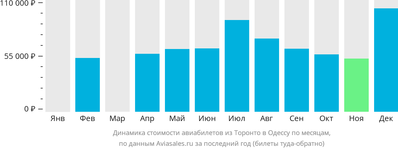 Динамика стоимости авиабилетов из Торонто в Одессу по месяцам