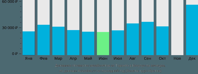 Динамика стоимости авиабилетов из Торонто в Кахулуи по месяцам