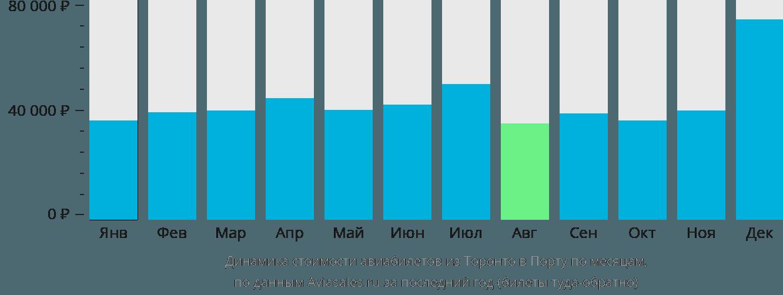 Динамика стоимости авиабилетов из Торонто в Порту по месяцам