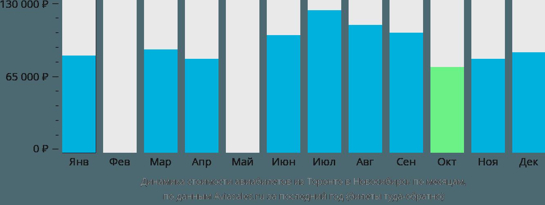 Динамика стоимости авиабилетов из Торонто в Новосибирск по месяцам
