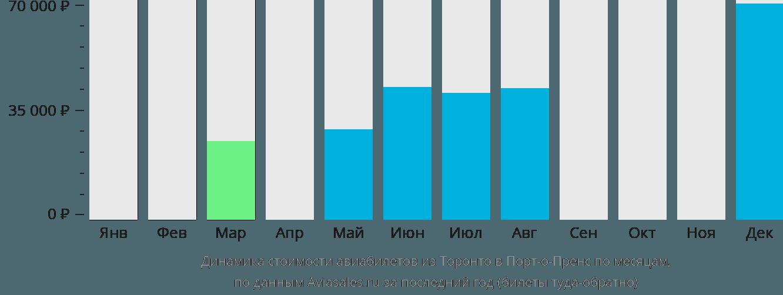 Динамика стоимости авиабилетов из Торонто в Порт-о-Пренс по месяцам