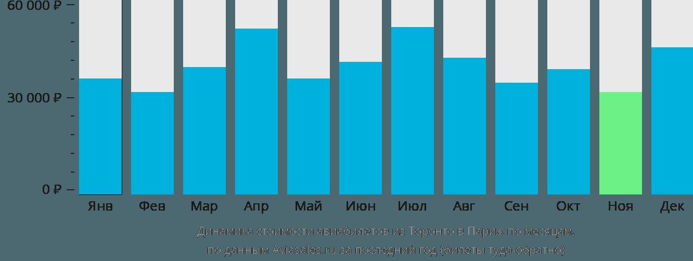 Динамика стоимости авиабилетов из Торонто в Париж по месяцам