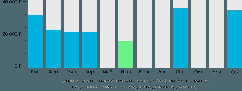 Динамика стоимости авиабилетов из Торонто в Уэст-Палм-Бич по месяцам