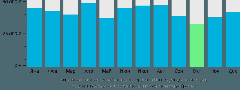 Динамика стоимости авиабилетов из Торонто в Понта-Делгаду по месяцам