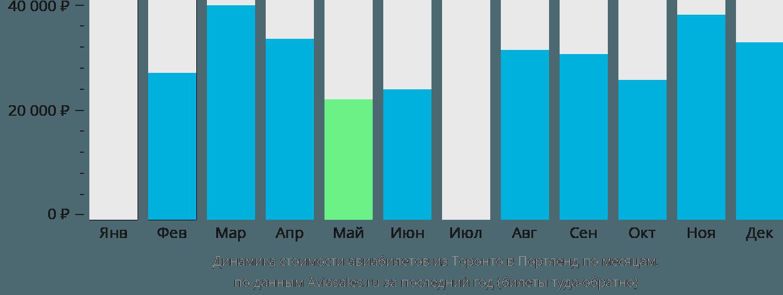 Динамика стоимости авиабилетов из Торонто в Портленд по месяцам
