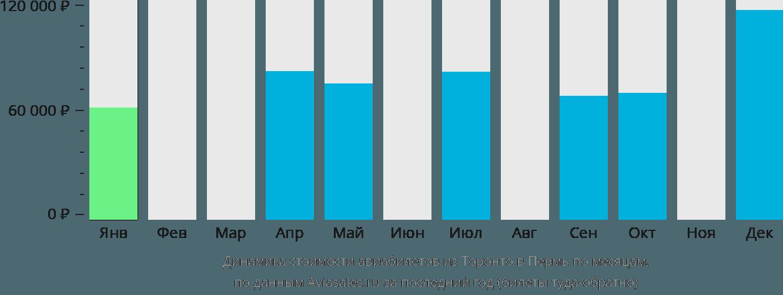 Динамика стоимости авиабилетов из Торонто в Пермь по месяцам
