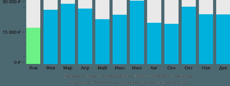 Динамика стоимости авиабилетов из Торонто в Финикс по месяцам