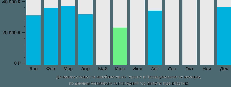 Динамика стоимости авиабилетов из Торонто в Провиденсиалес по месяцам