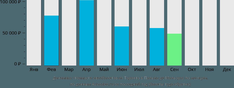 Динамика стоимости авиабилетов из Торонто в Пальма-де-Мальорку по месяцам