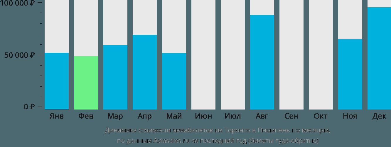 Динамика стоимости авиабилетов из Торонто в Пномпень по месяцам