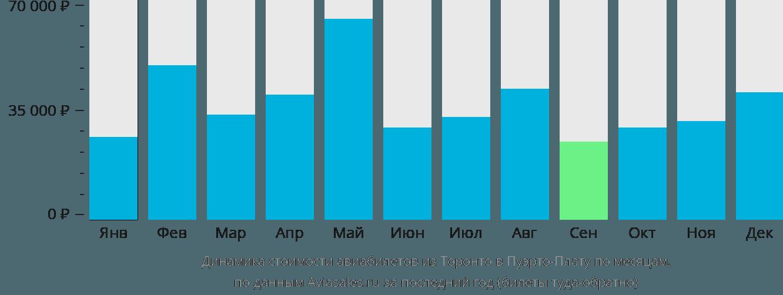 Динамика стоимости авиабилетов из Торонто в Пуэрто-Плату по месяцам