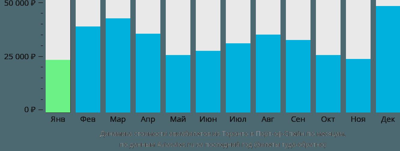 Динамика стоимости авиабилетов из Торонто в Порт-оф-Спейн по месяцам