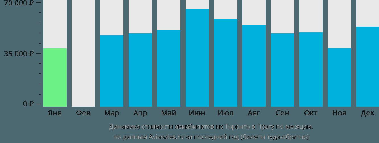 Динамика стоимости авиабилетов из Торонто в Прагу по месяцам