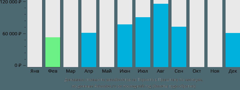 Динамика стоимости авиабилетов из Торонто в Приштину по месяцам