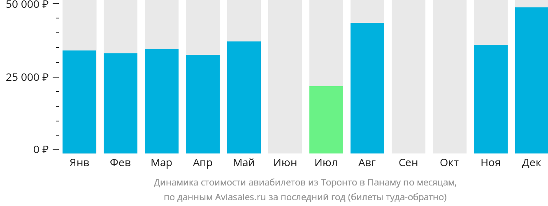 Динамика стоимости авиабилетов из Торонто в Панаму по месяцам